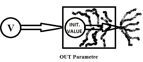 OUT_Parameter